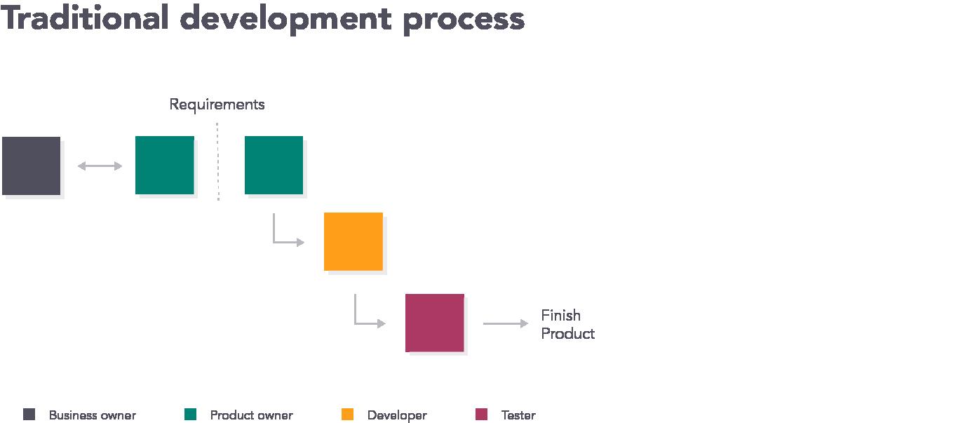 Traditional Development Process