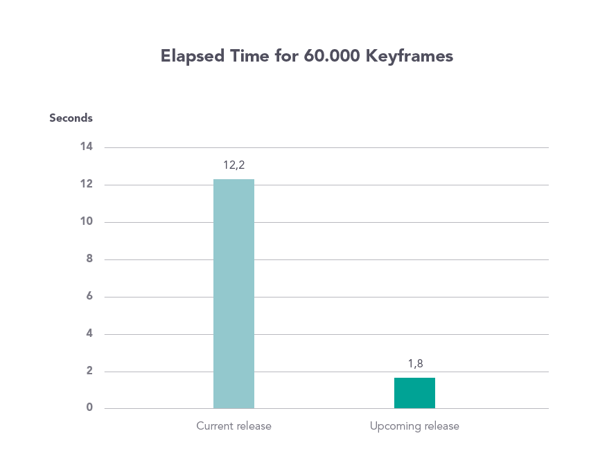 Chart: Elapsed Time for 60.000 Keyframes