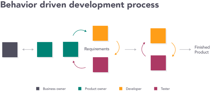 Behavior Driven Development Process