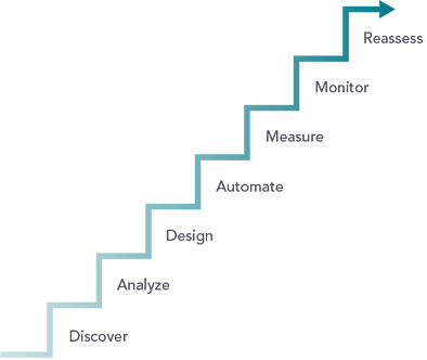 Steps of automation
