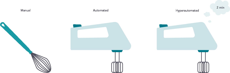 Manual automation hyperautomation metaphor