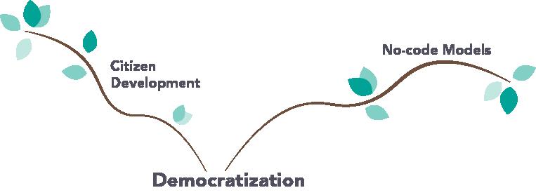 Democratization trend citizen development
