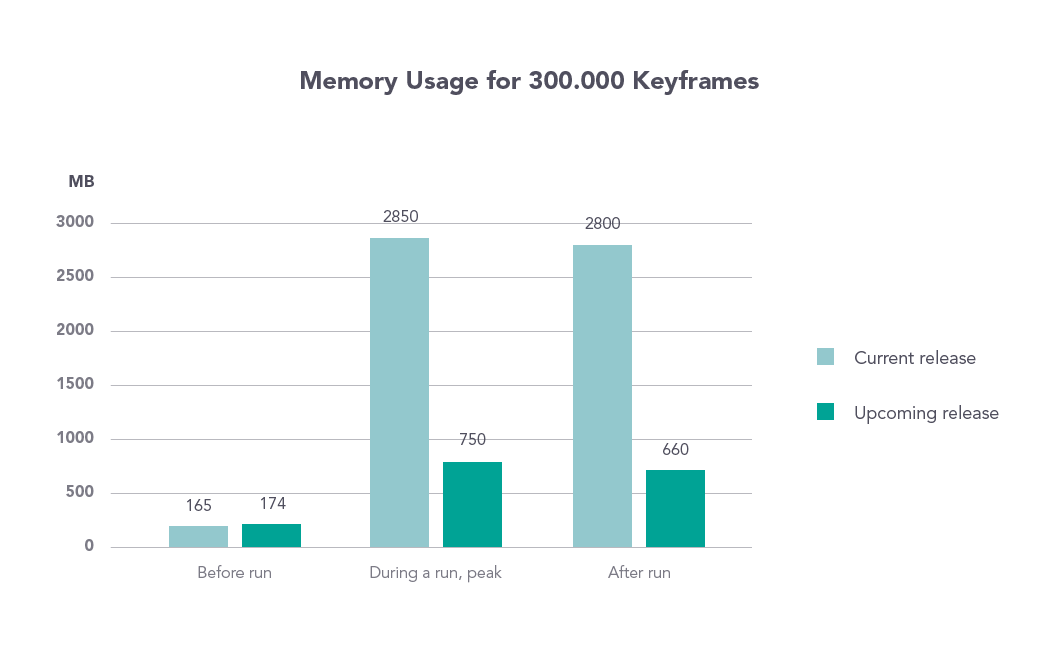 Chart Memory Usage for 300.000 Keyframes
