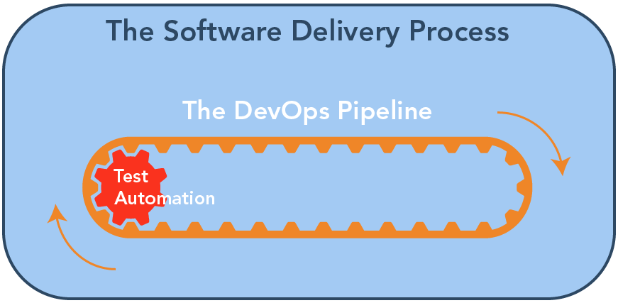 Delivery devops and automation