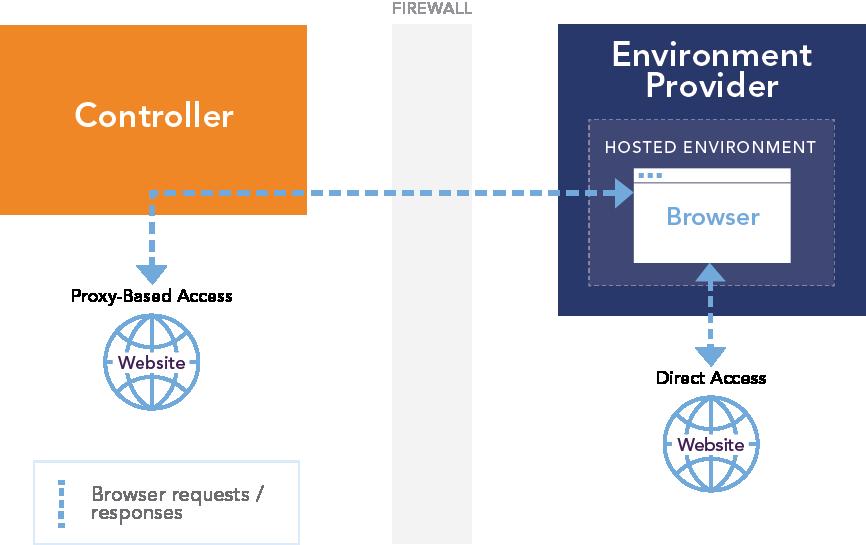 Direct vs proxy access