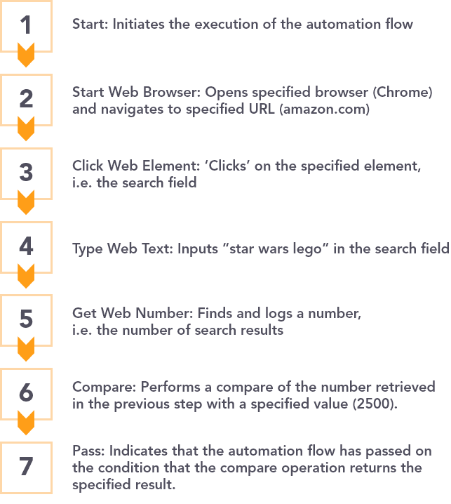 Example of 7 step web automation