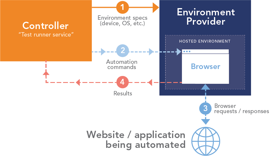 Executing web automation with hosted environments