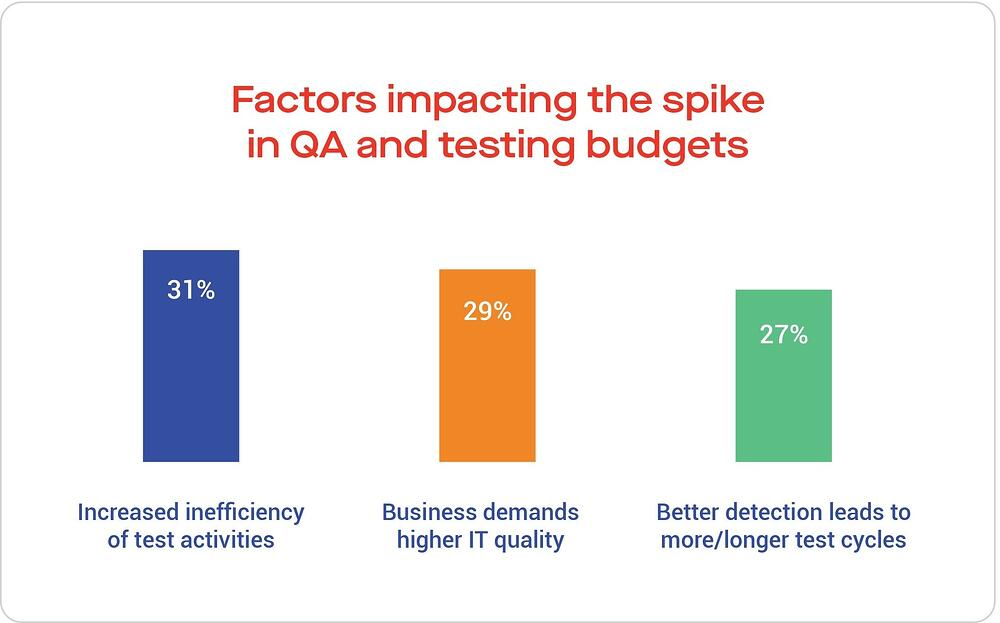Factors impacting the spike in QA and testing budgets
