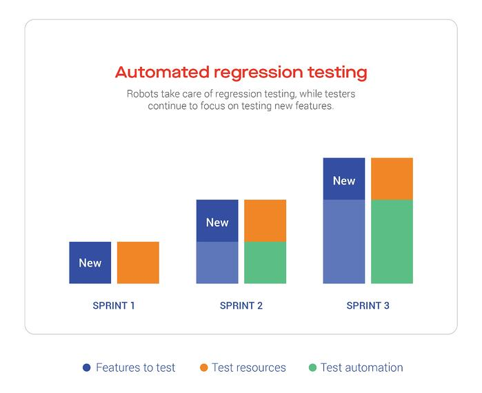 Automated regression testing: Robots take care of regression testing, while testers continue to focus on testing new features.