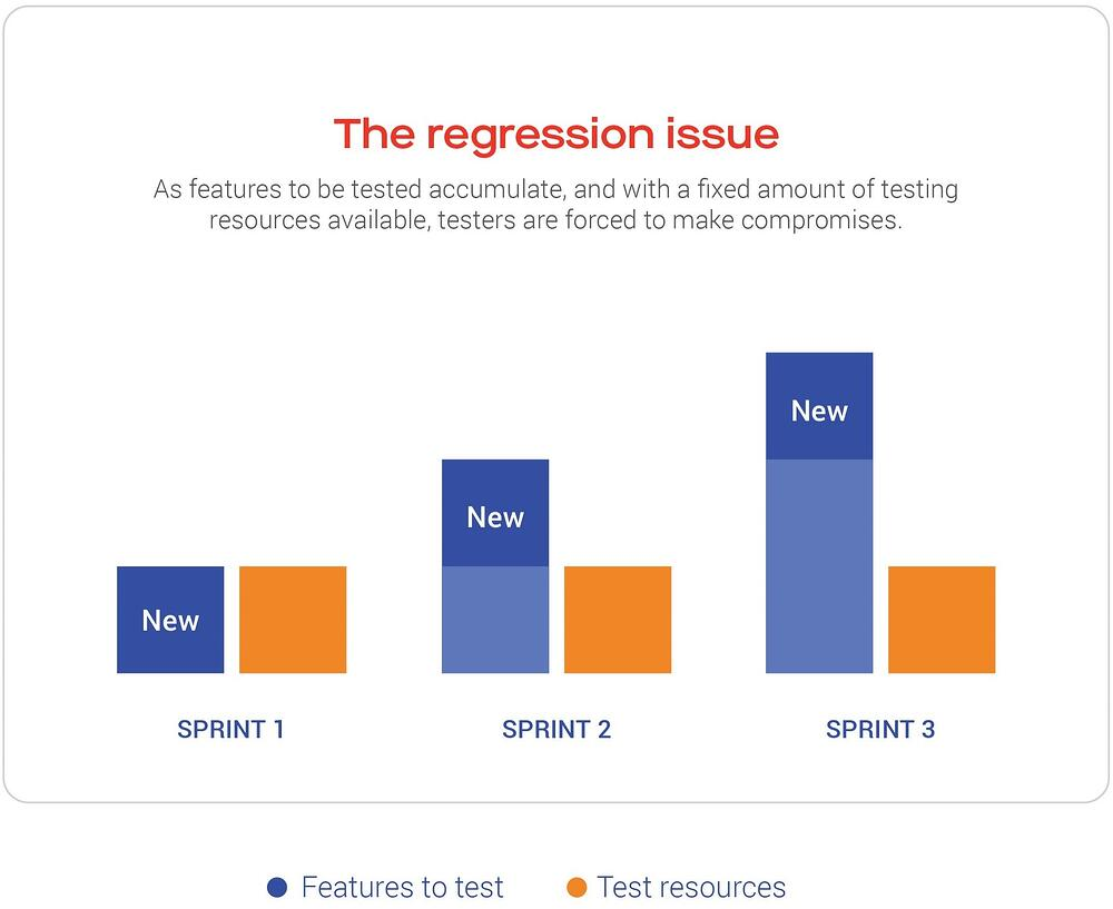 The regression issue: As features to be tested accumulate, and with a fixed amount of testing resources available, testers are forced to make compromises.