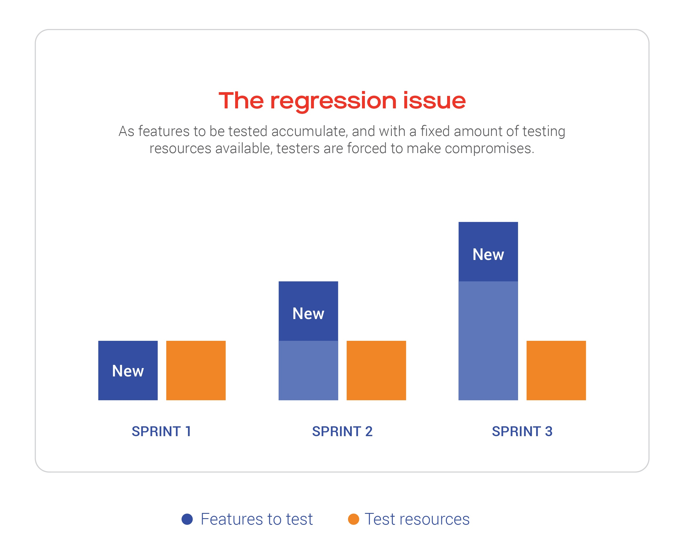 Figure 1: The Regression Issue