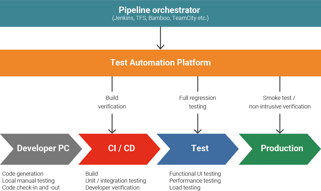 The Pipeline Orchestrator is integrated with a test automation platform which can automate build verification, regression testing, and smoke testing.