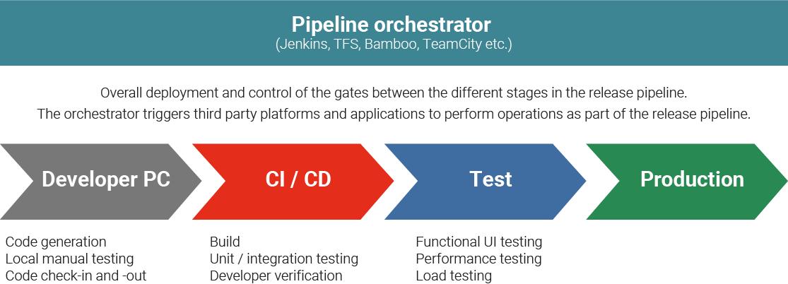 The Pipeline Orchestrator takes care of overall deployment and control of the gates between the different stages in the release pipeline, including the Developer phase, the CI-CD phase, the Test phase, and the Production phase. The orchestrator triggers third party platforms and applications to perform operations as part of the release pipeline.