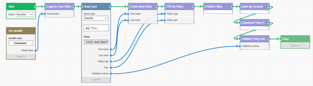 An image of how a policy publication test case can look when designed with flowchart-based automation.