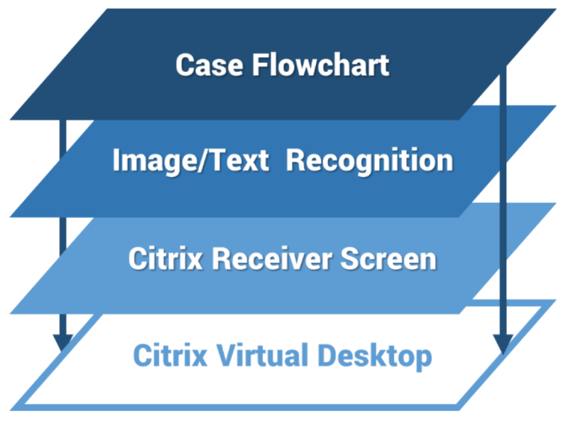 citrix-layers-e1485951952819