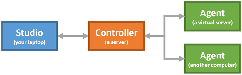 LEAPWORK architecture with Studio, Controller and multiple runtime Agents
