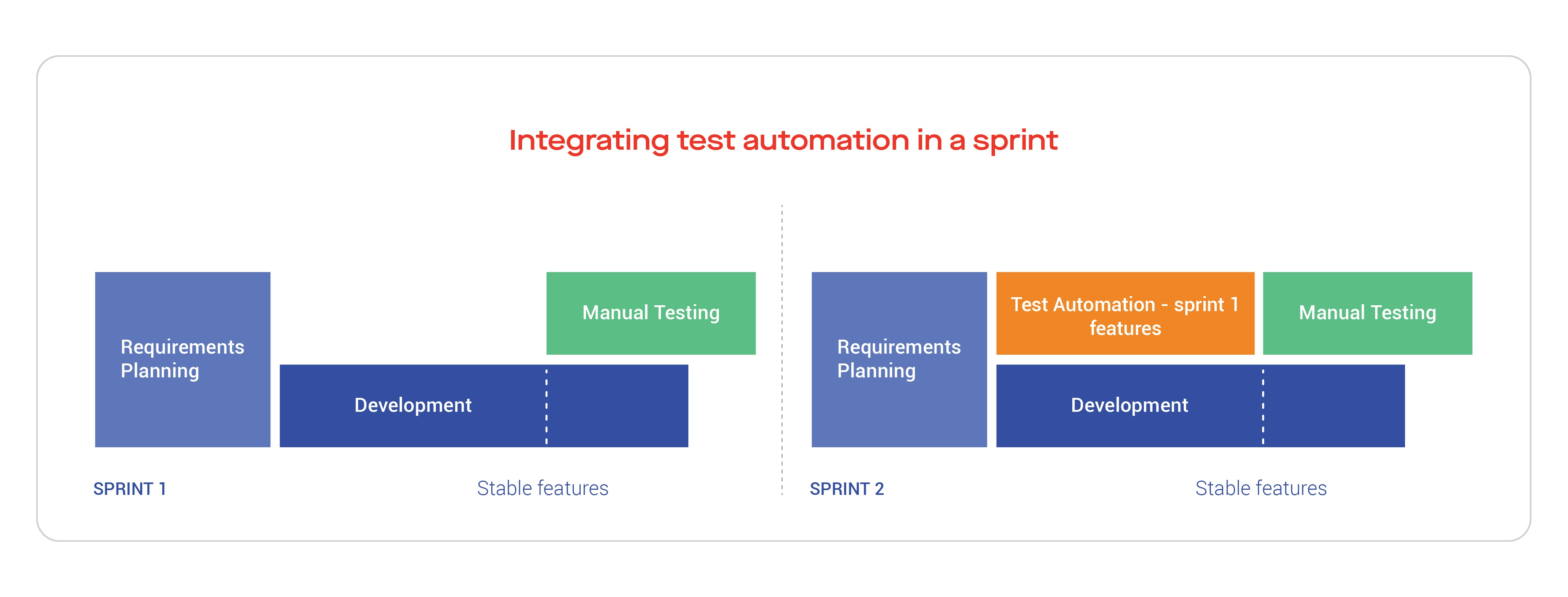 Integrating test automation in a sprint