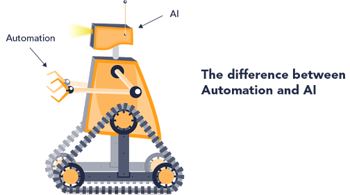 The difference between AI and automation