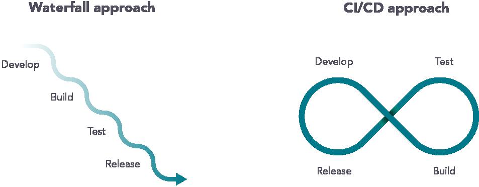 Waterfall approach vs. CI/CD