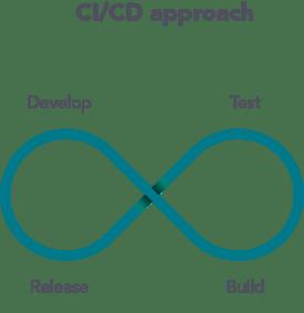ci/cd approach