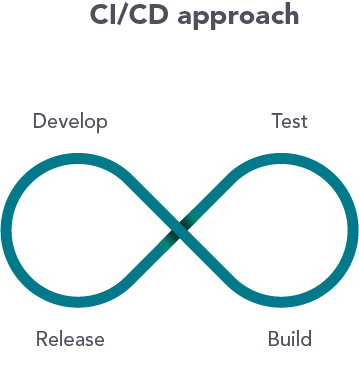what is ci/cd
