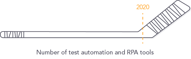 Growth in test automation and RPA tools