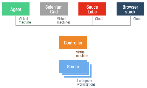 selenium-grid-and-cloud-services