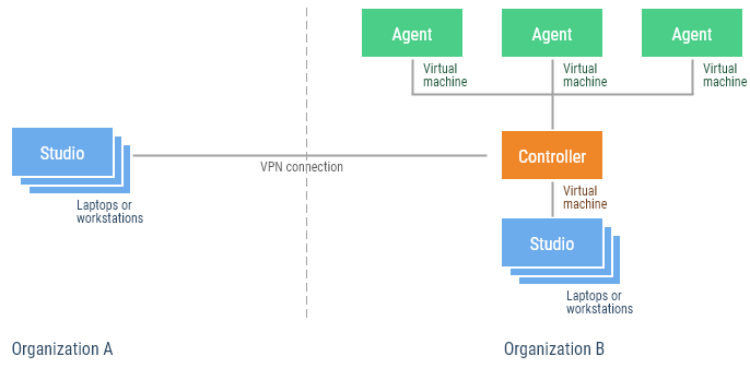 working-with-a-partner-with-vpn