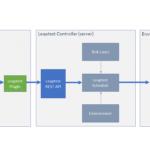 Leaptest Jenkins integration overview