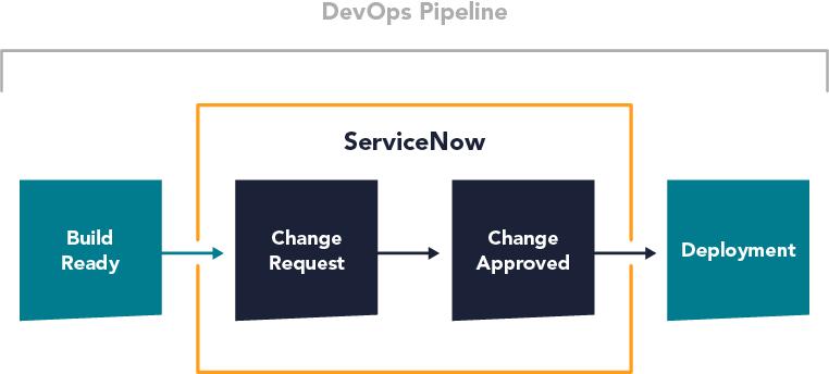 ServiceNow in the DevOps pipeline