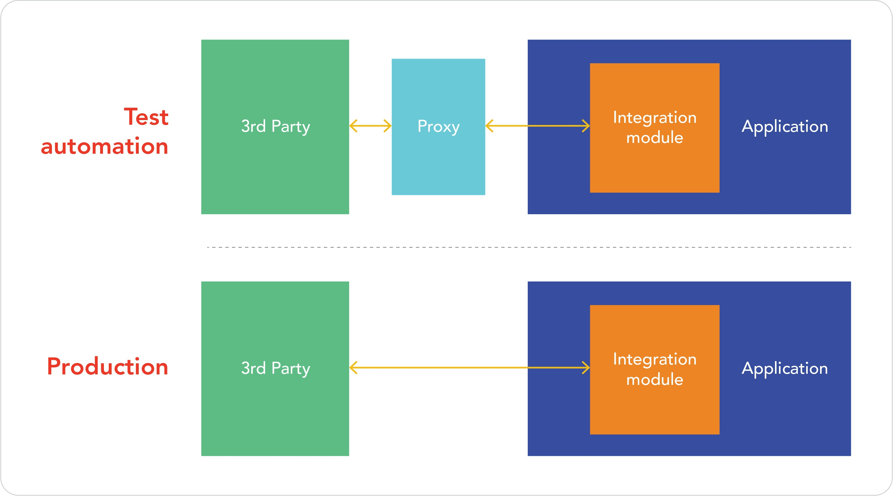 FIGURE 2: Encapsulating an application for testing purposes by using a proxy service.