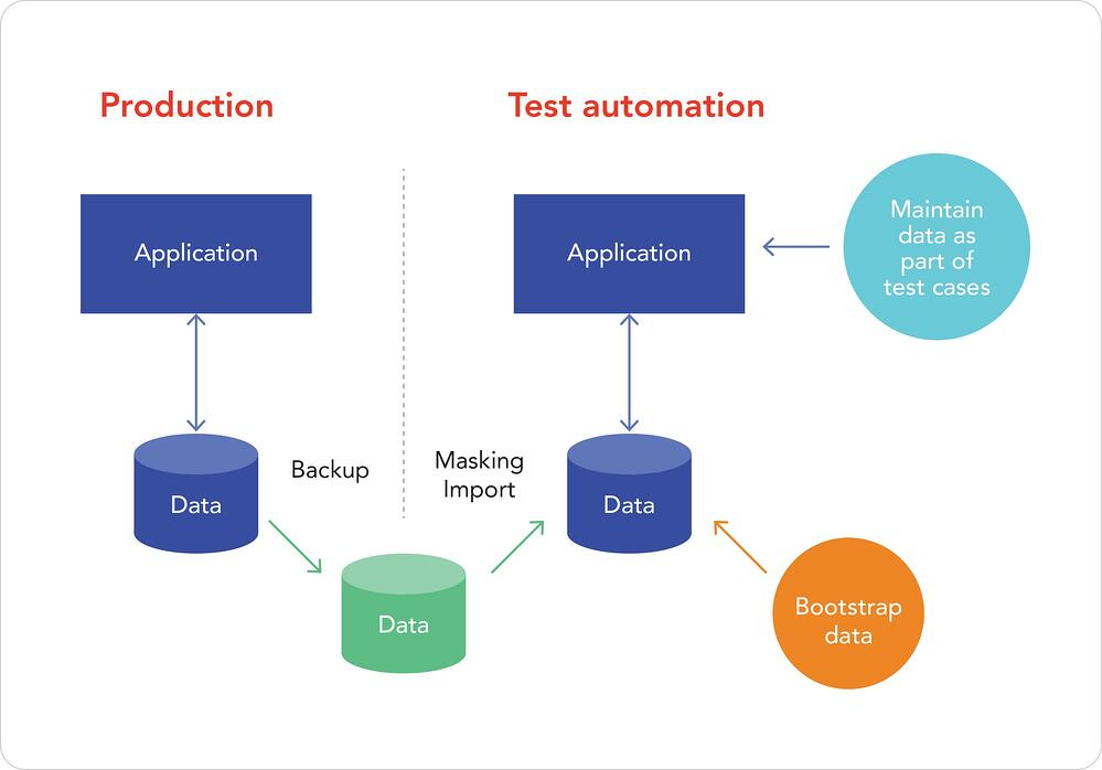 Production - Test automation 03