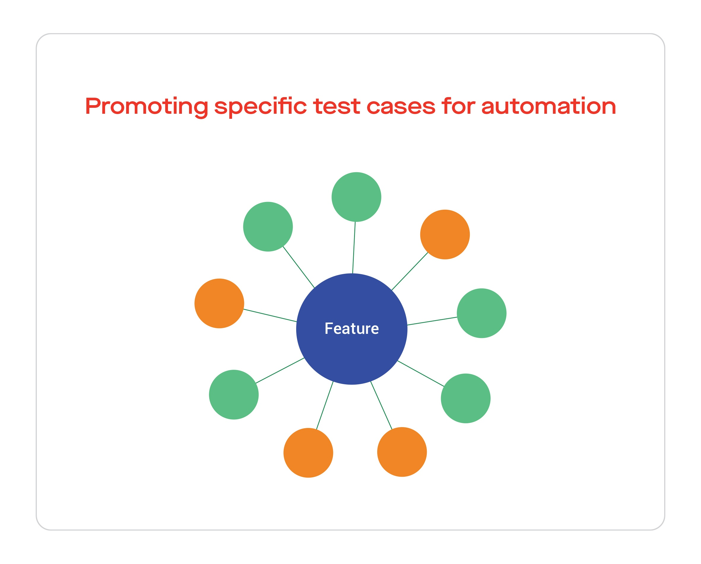 Promoting specific test cases for automation