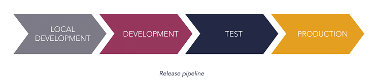 the release pipeline
