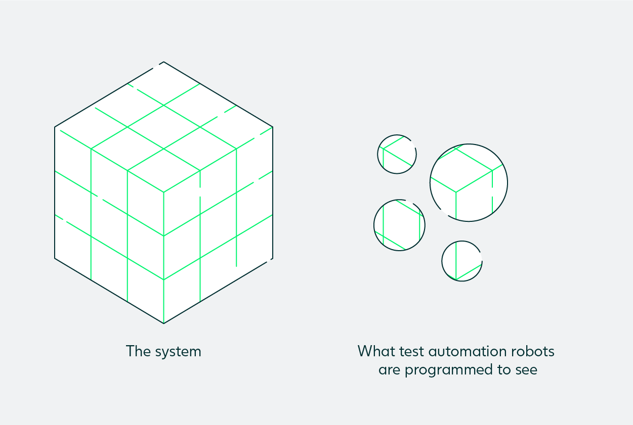 Limitations of test automation