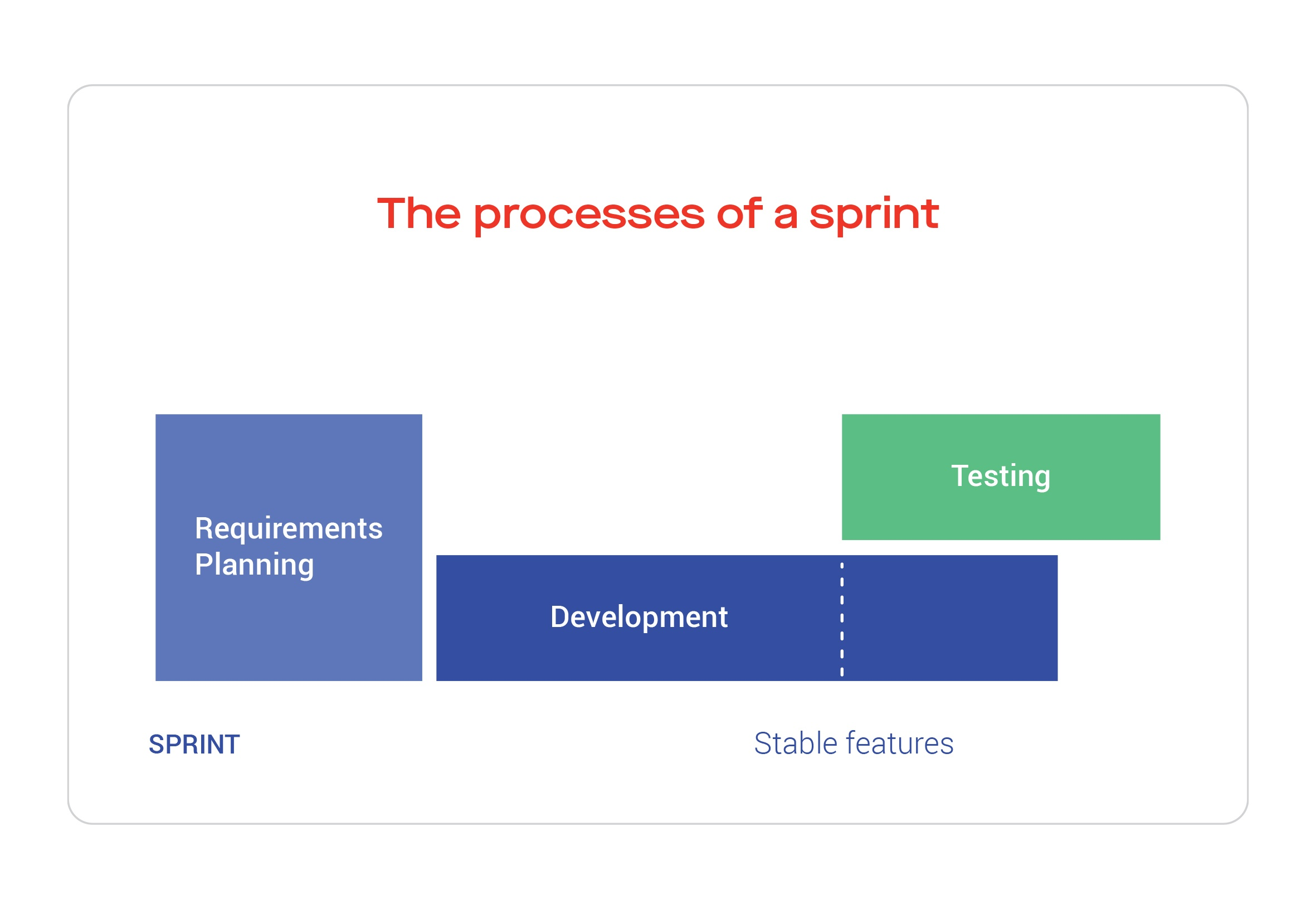The processes of a sprint