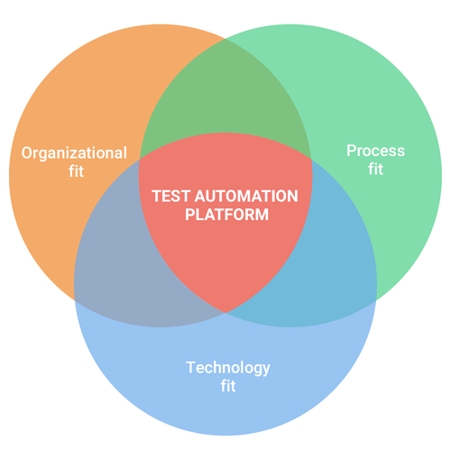 test automation tool fit