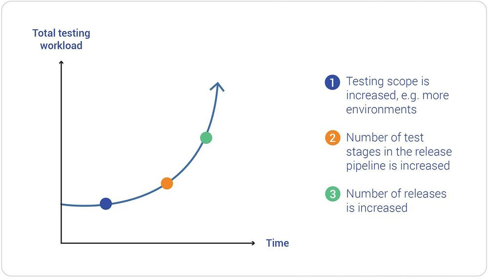 Testing workload grows exponentially over time.