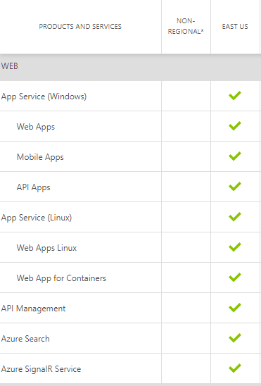 Web services status