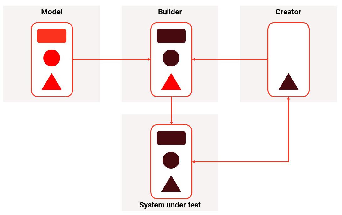 design builder pattern