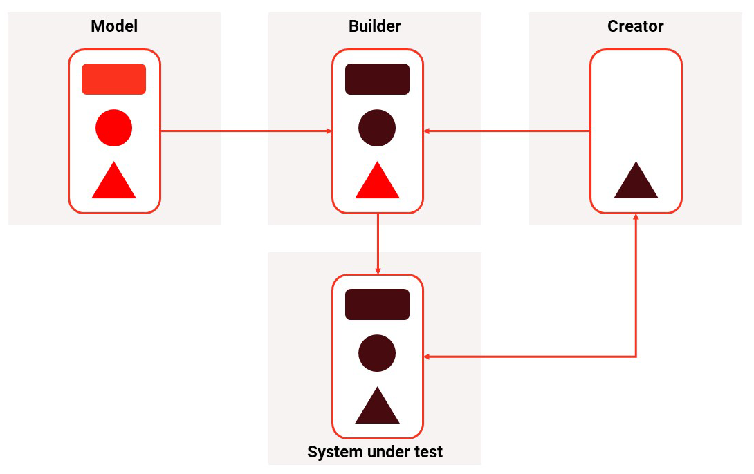 design builder pattern