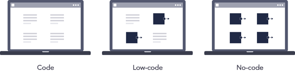 Code low-code or no-code automation tool