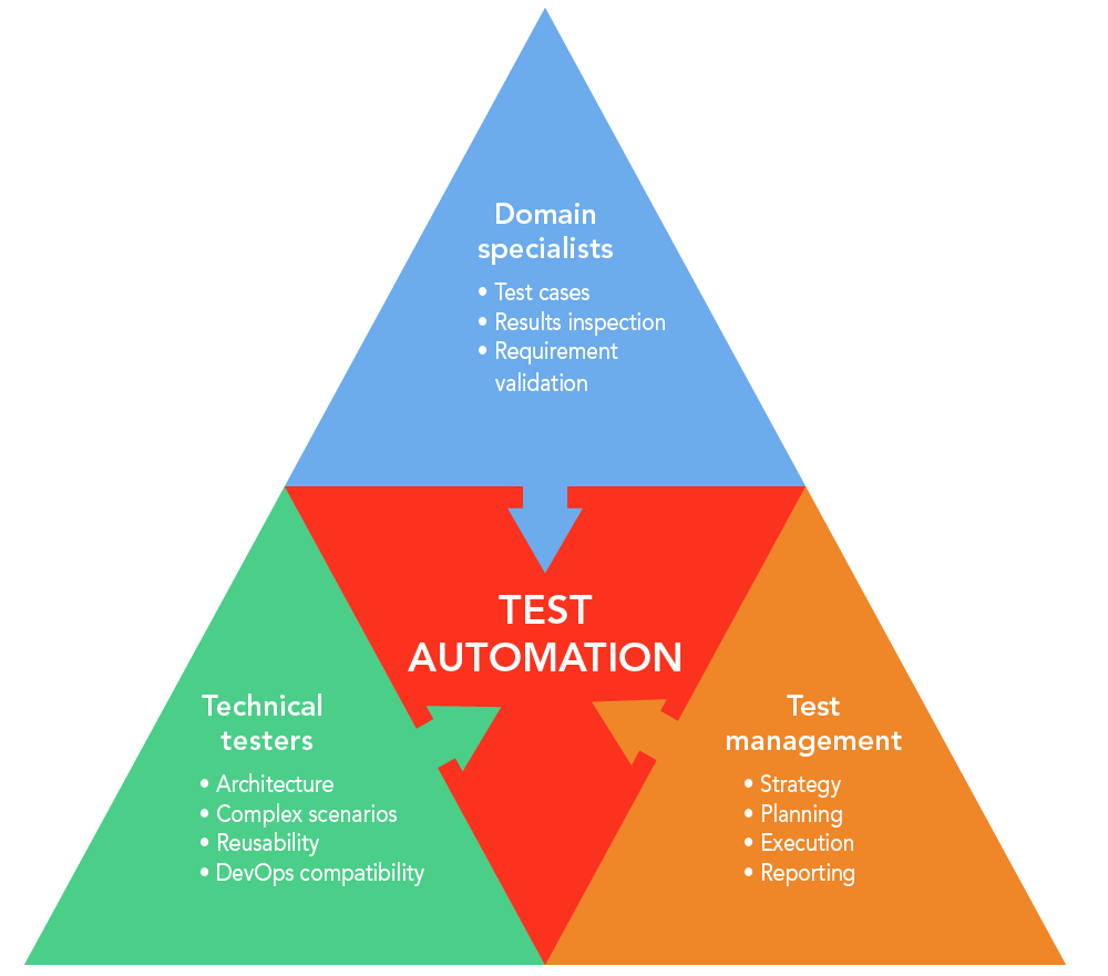 All members of a test team play an important role in automation. This includes domain specialists, technical testers, and test management.