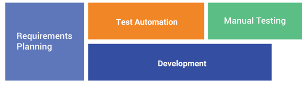 test automation vs manual testing