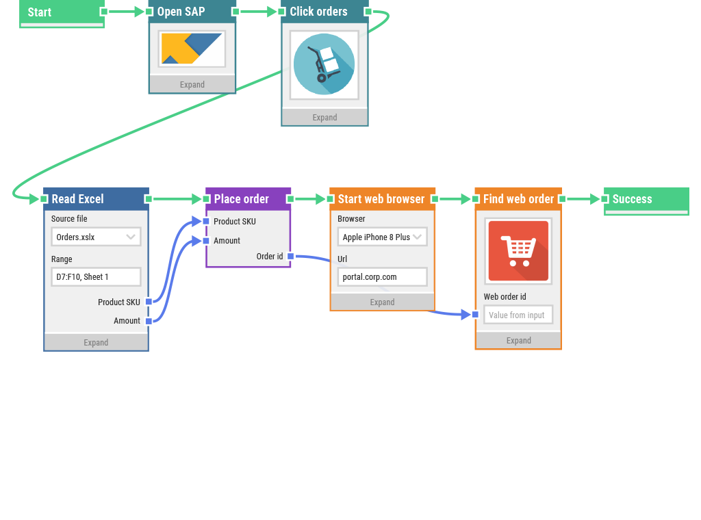 A LEAPWORK automation flow involving web applications and SAP.