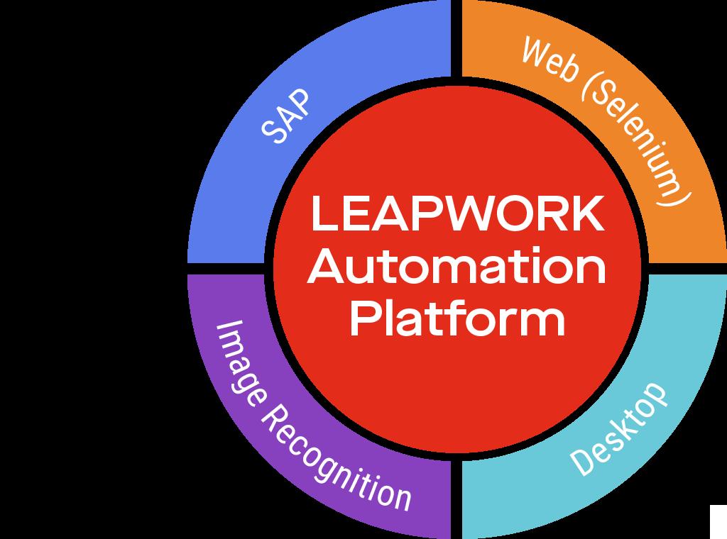 Platform technologies