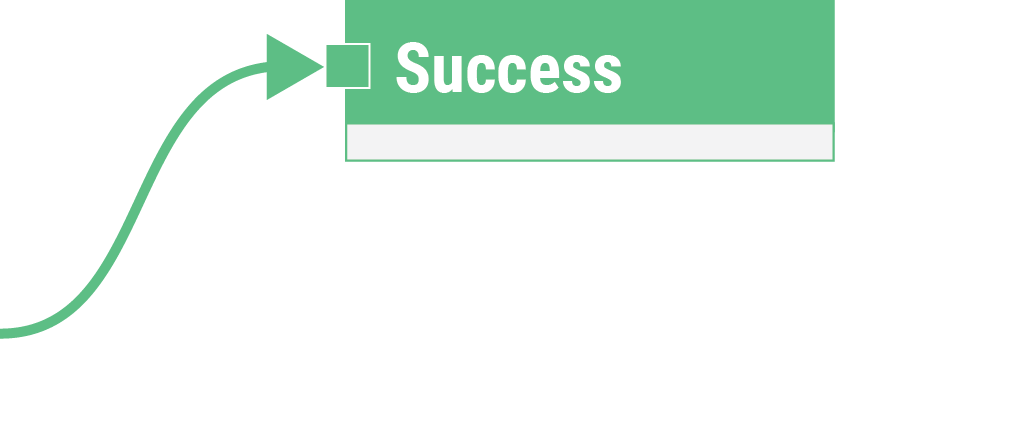 Success block copy