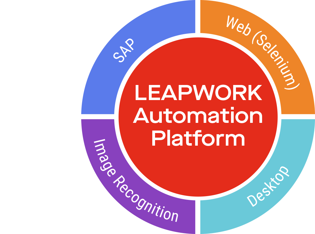 The LEAPWORK Automation Platform - technologies overview
